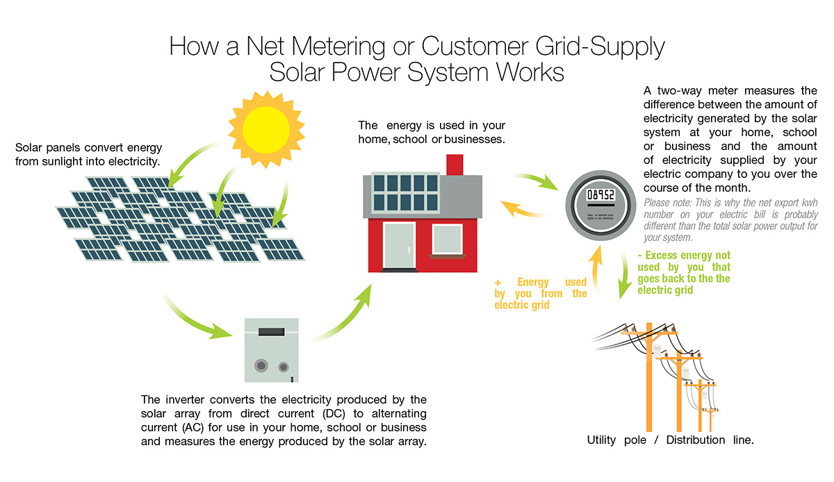 Customer Grid Supply Hawaiian Electric