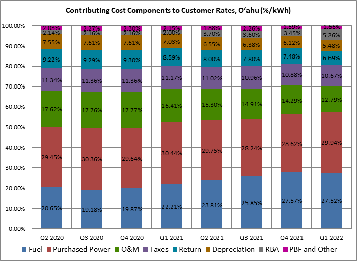 Contributing Cost Components