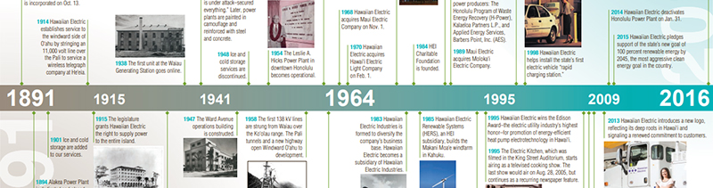 Hawaiian Electric's 125th Anniversary Timeline