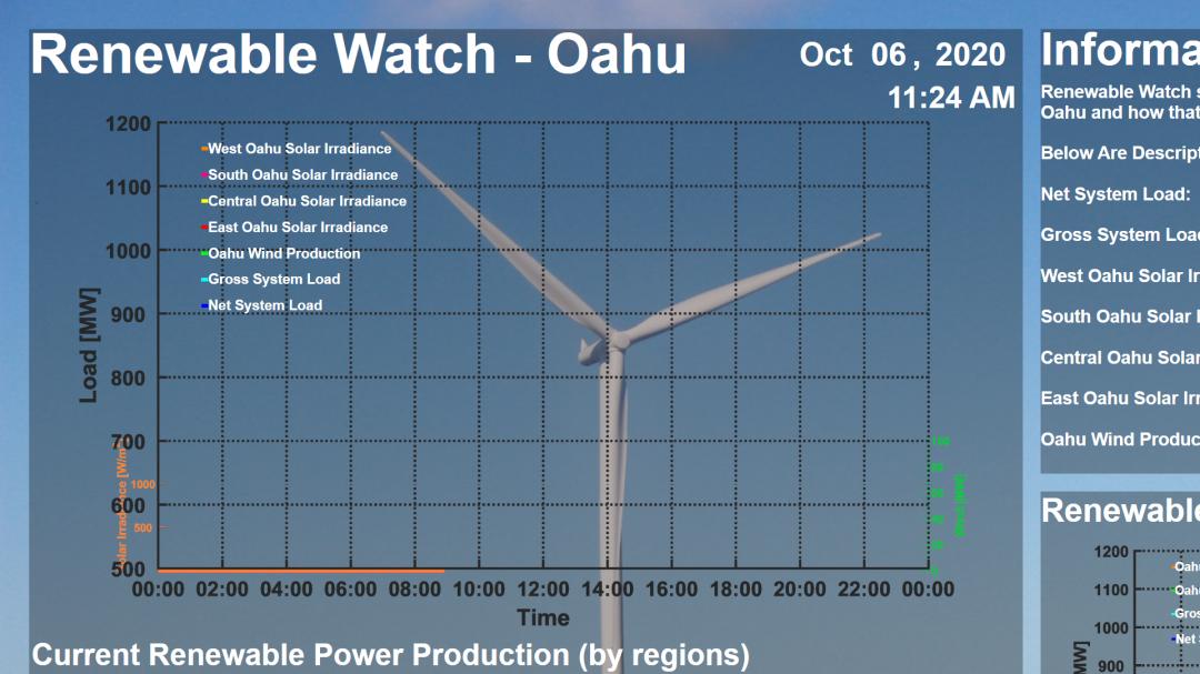 Oahu Lack Of Wind Threatens Rolling Blackouts Hawaii Free Press