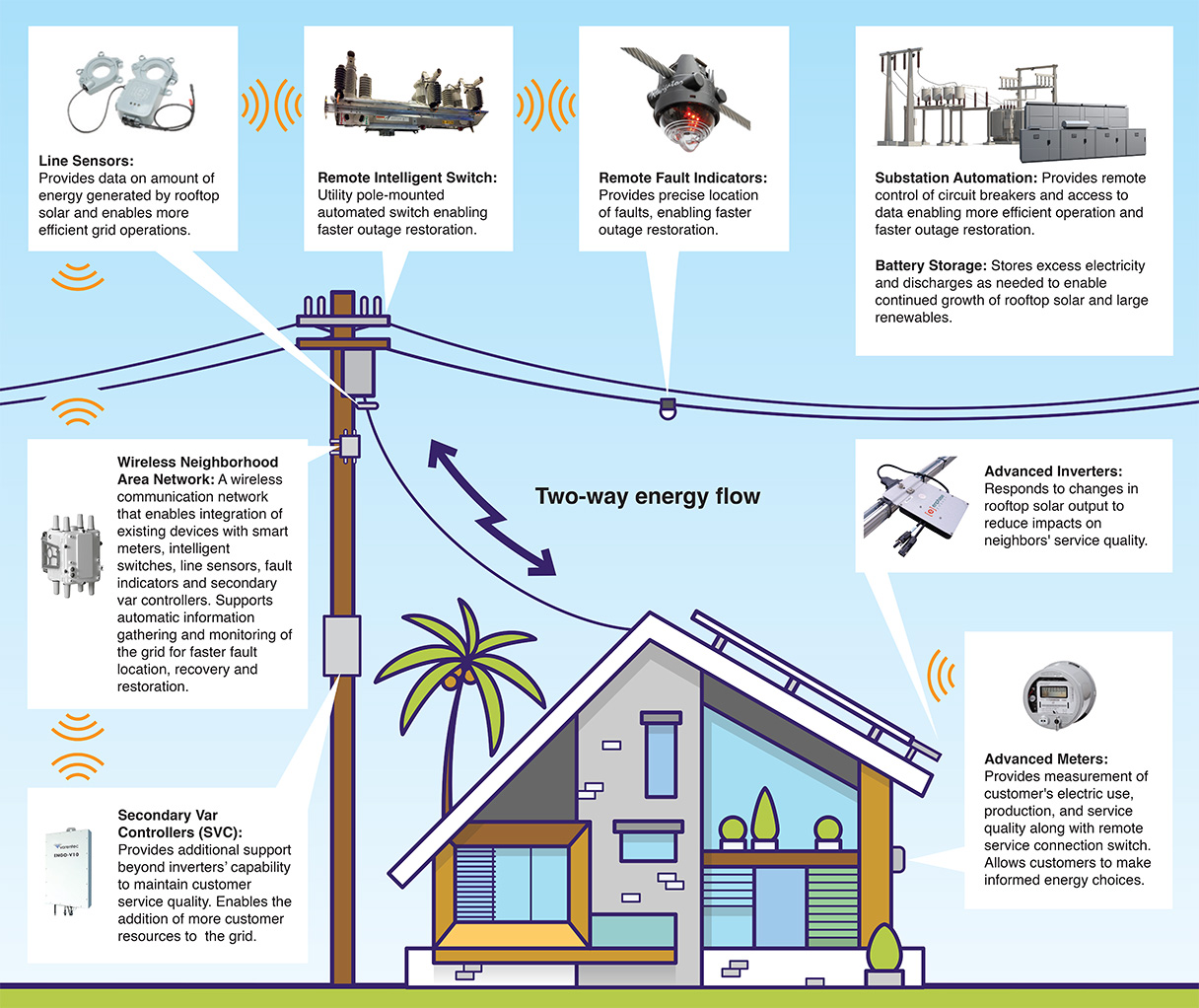 Grid Modernization Technologies Hawaiian Electric How To Make A State Diagram Future Of