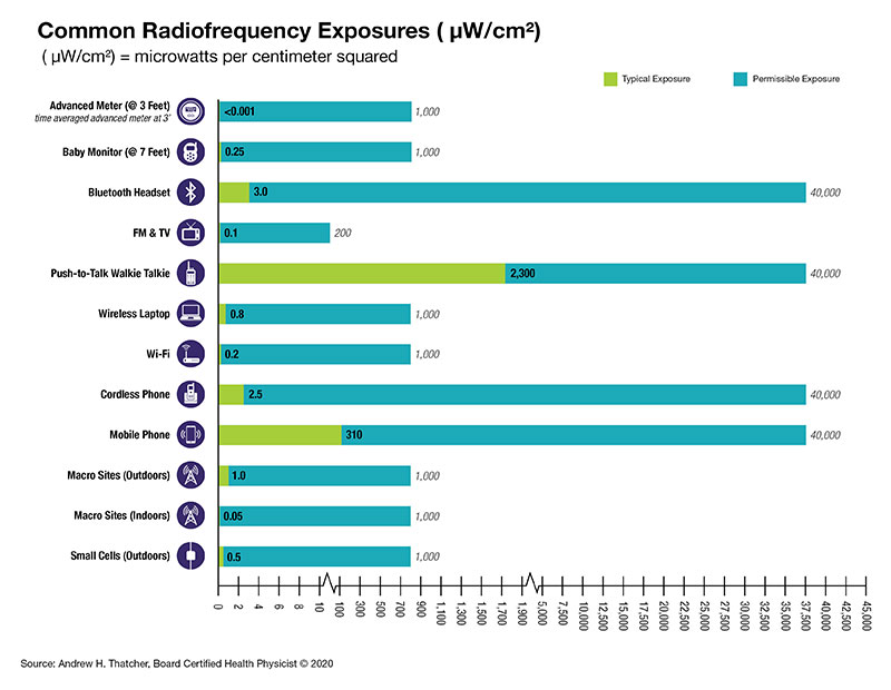 Chart comparing the amount of RF between common household devices like cell phones and microwave ovens and advanced meters