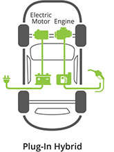 Plug In Hybrid Electric Vehicle